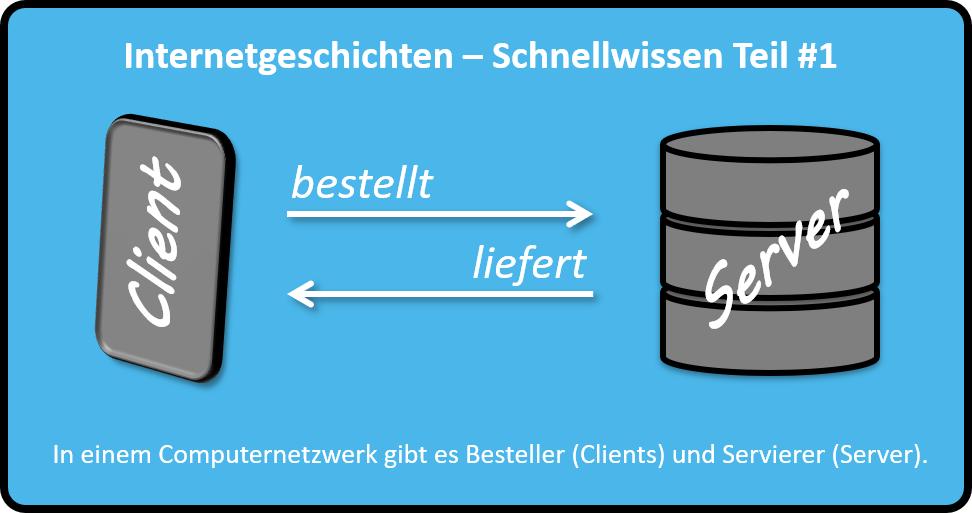 In einem Computernetzwerk gibt es Besteller (Clients) und Servierer (Server).