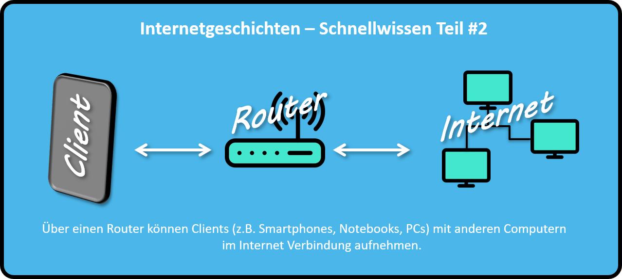 Über einen Router können Clients (z.B. Smartphones, Notebooks, PCs) mit anderen Computern im Internet Verbindung aufnehmen.
