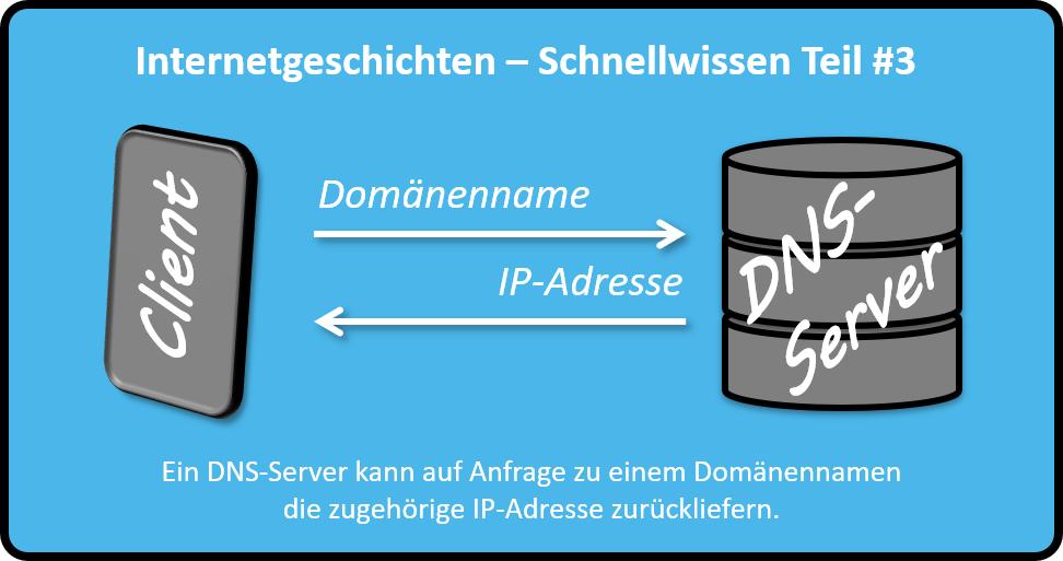 Ein DNS-Server kann auf Anfrage zu einem Domänennamen die zugehörige IP-Adresse zurückliefern.