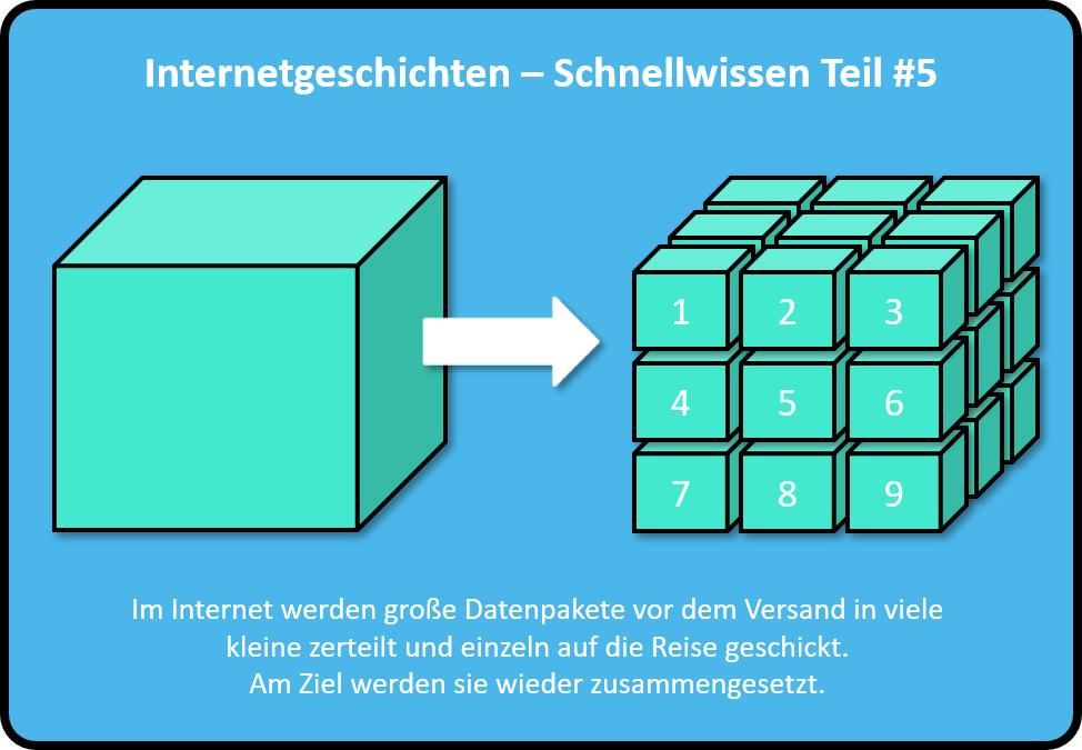 Im Internet werden große Datenpakete vor dem Versand in viele kleine zerteilt und einzeln auf die Reise geschickt. Am Ziel werden sie wieder zusammengesetzt.