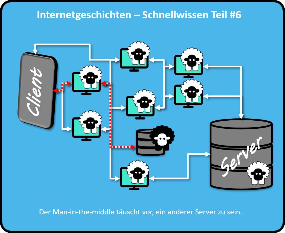 Der Man-in-the-middle täuscht vor, ein anderer Server zu sein.