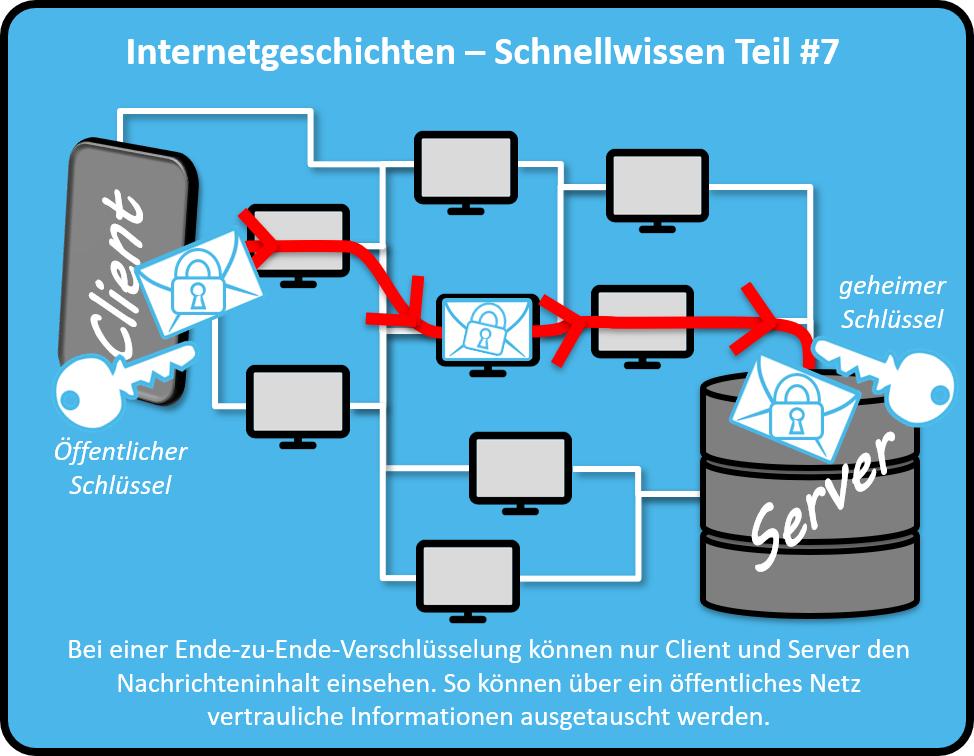 Bei einer Ende-zu-Ende-Verschlüsselung können nur Client und Server den Nachrichteninhalt einsehen. So können über ein öffentliches Netz vertrauliche Informationen ausgetauscht werden.