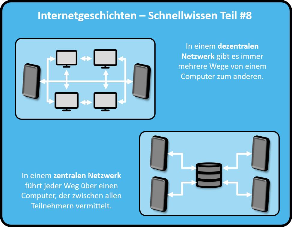 In einem dezentralen Netzwerk gibt es immer mehrere Wege von einem Computer zum anderen. In einem zentralisierten Netzwerk führt jeder Weg über einen Computer, der zwischen allen Teilnehmern vermittelt.