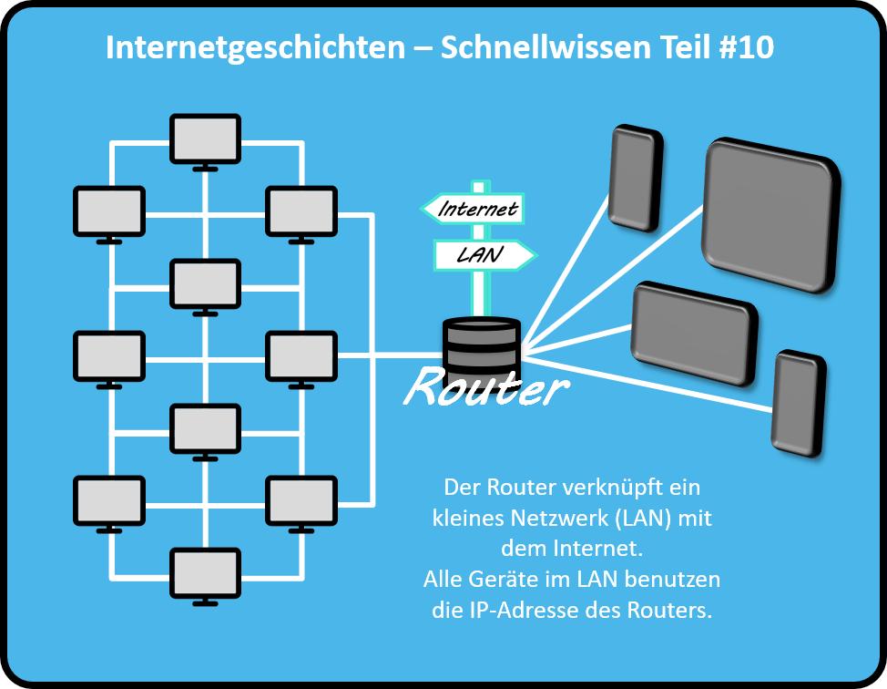 Der Router verknüpft ein kleines Netzwerk (LAN) mit dem Internet. Alle Geräte im LAN benutzen die IP-Adresse des Routers.