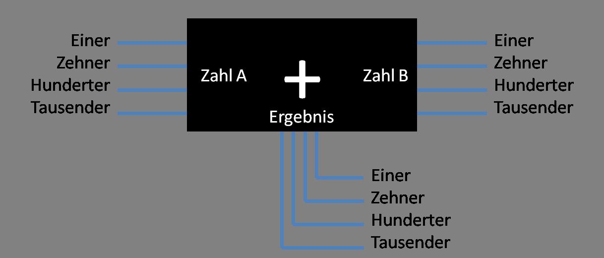 Einfach erklärt: Das Binär-System - Blackbox-Addierer mit Dezimalziffern