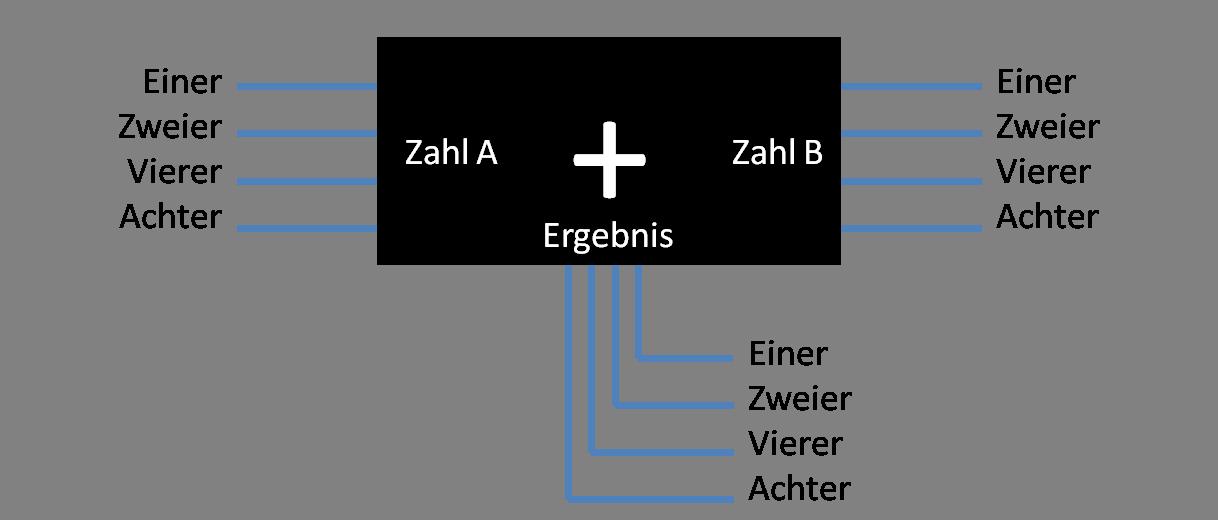 Einfach erklärt: Das Binär-System - Blackbox-Addierer mit Binärziffern