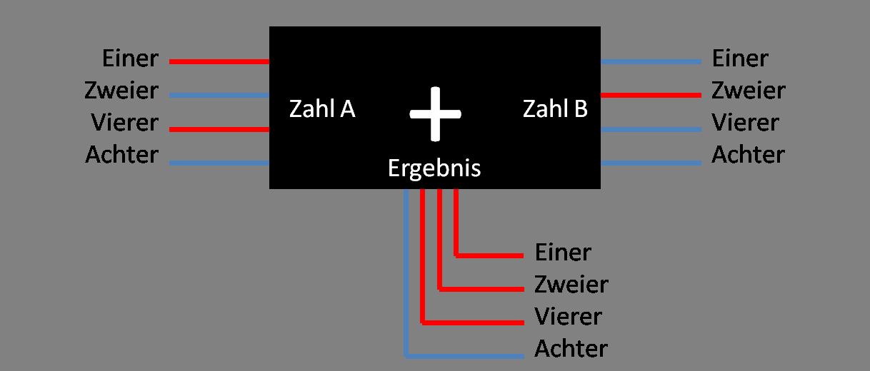 Einfach erklärt: Das Binärsystem - Blackbox-Addierer mit Binärziffern aktiv