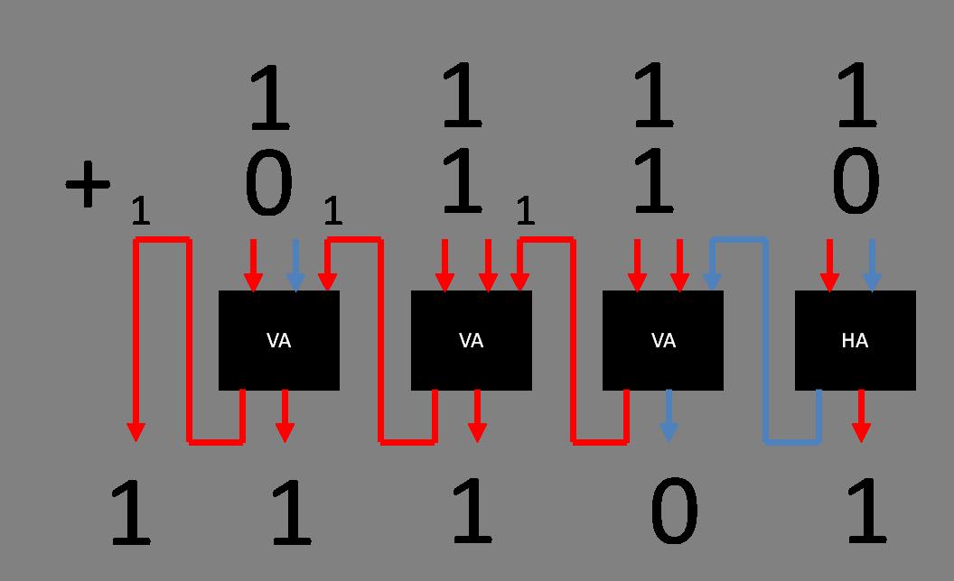 Binär-System einfach erklärt: Addierernetz