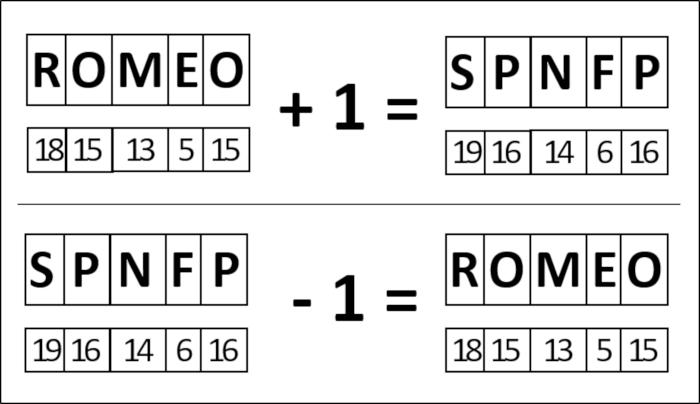 Verschlüsselung des Wort ROMEO mit der Schlüsselzahl 1