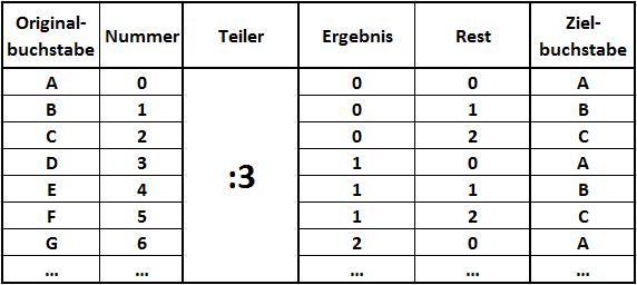 Tabelle zur Verschlüsselung mit Restwertberechnung