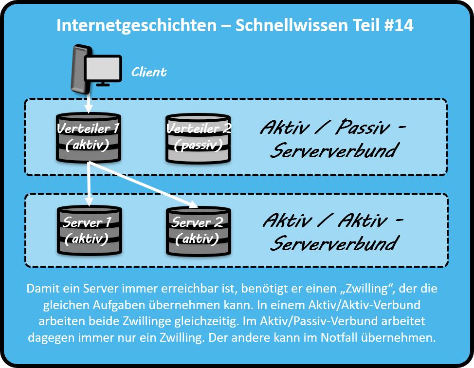 """Damit ein Server immer erreichbar ist, benötigt er einen """"Zwilling"""", der die gleichen Aufgaben übernehmen kann. In einem Aktiv/Aktiv-Verbund arbeiten beide Zwillinge gleichzeitig. Im Aktiv/Passiv-Verbund arbeitet dagegen immer nur ein Zwilling. Der andere kann im Notfall übernehmen."""